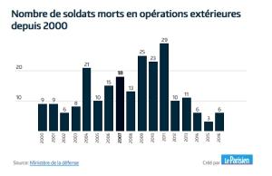 soldats-morts-depuis-2000
